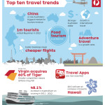 Top 10 Latest Travel Trends of 2013