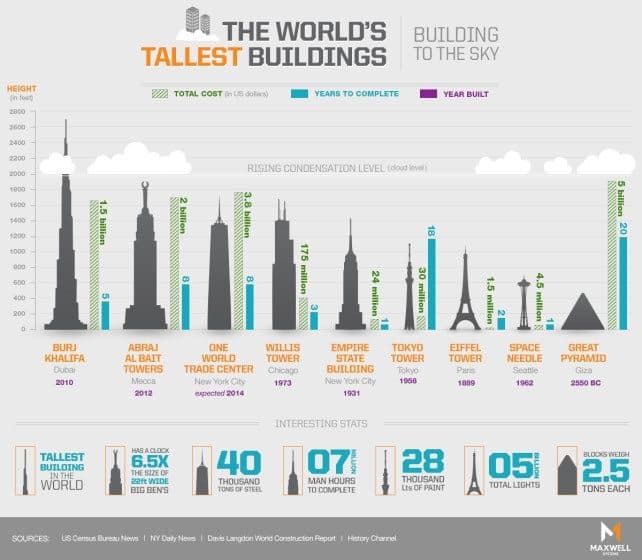 Worlds tallest building infographic