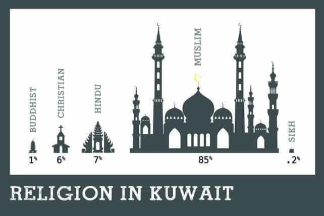 religion in kuwait
