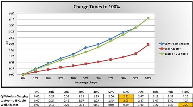 Charging times graph