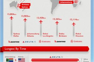 Top 5 Flights By Distance & Time [infographic]