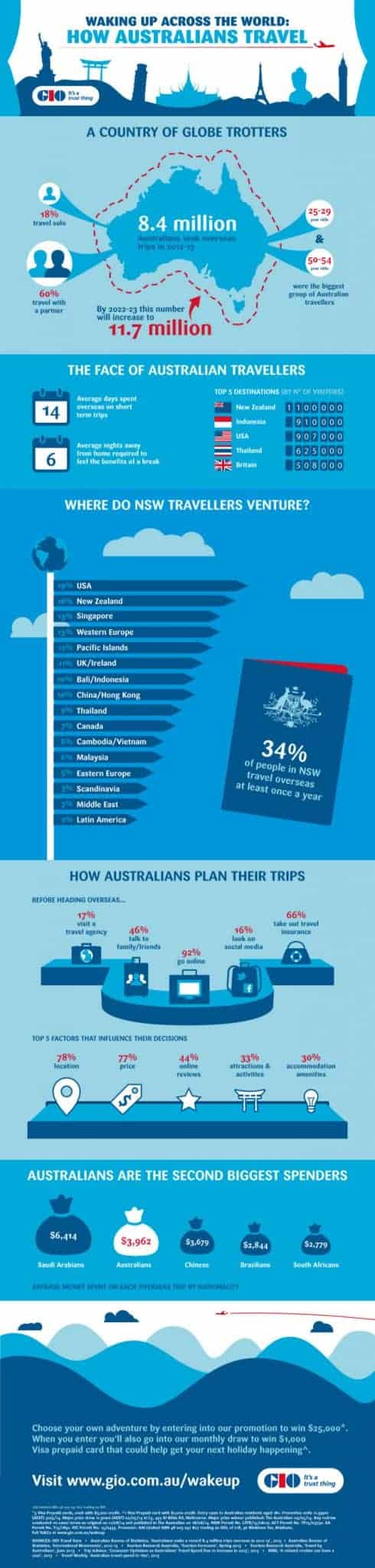 How Do Australians Like To Travel? [infographic]